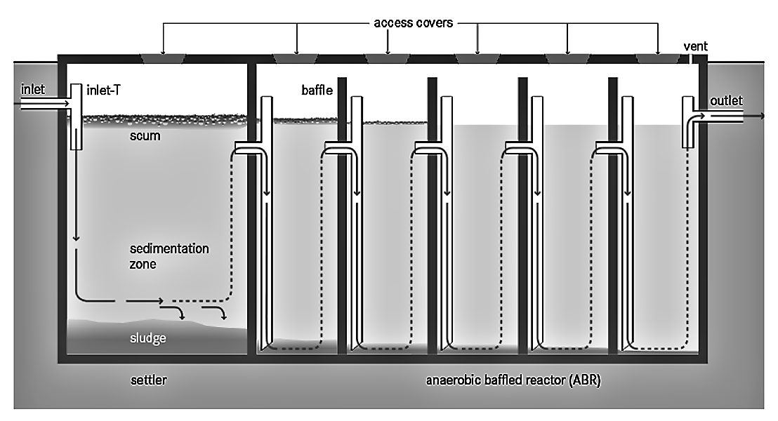 Anaerobic Baffled Reactor (ABR) | SSWM - Find tools for sustainable