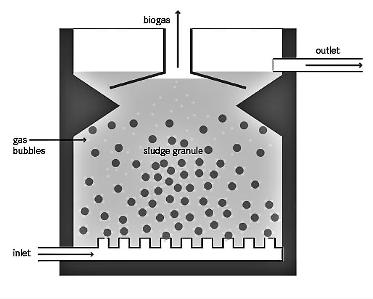 Upflow Anaerobic Sludge Blanket Reactor (UASB) | SSWM - Find tools