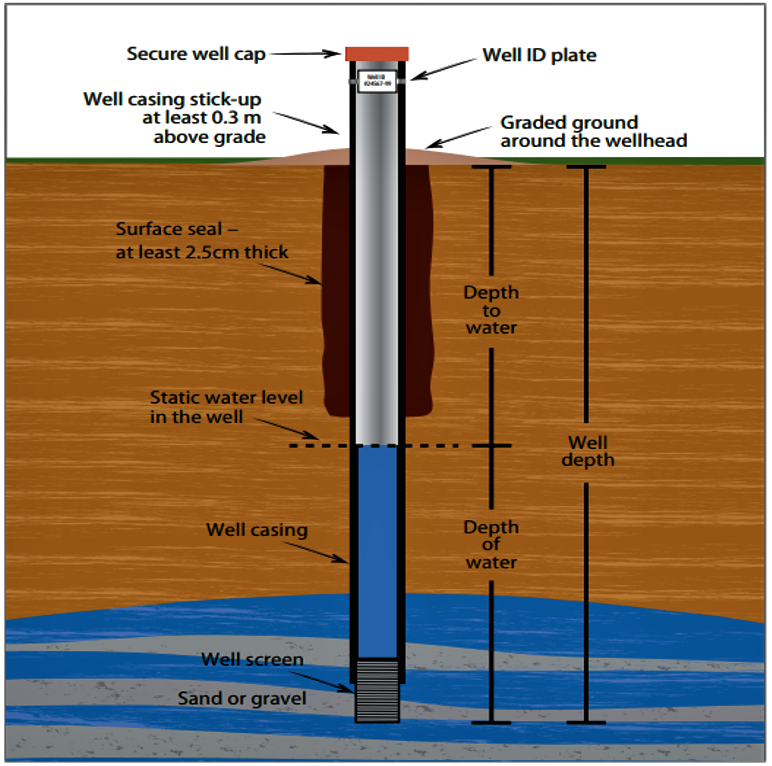 Drilled well: well depth and diameter. Source: AAFC (n.y.)