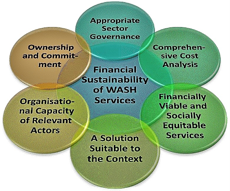 "The six key elements constituting the ""Framework for Financial Sustainability of WASH Services"". Source: AGUASAN (2012)"