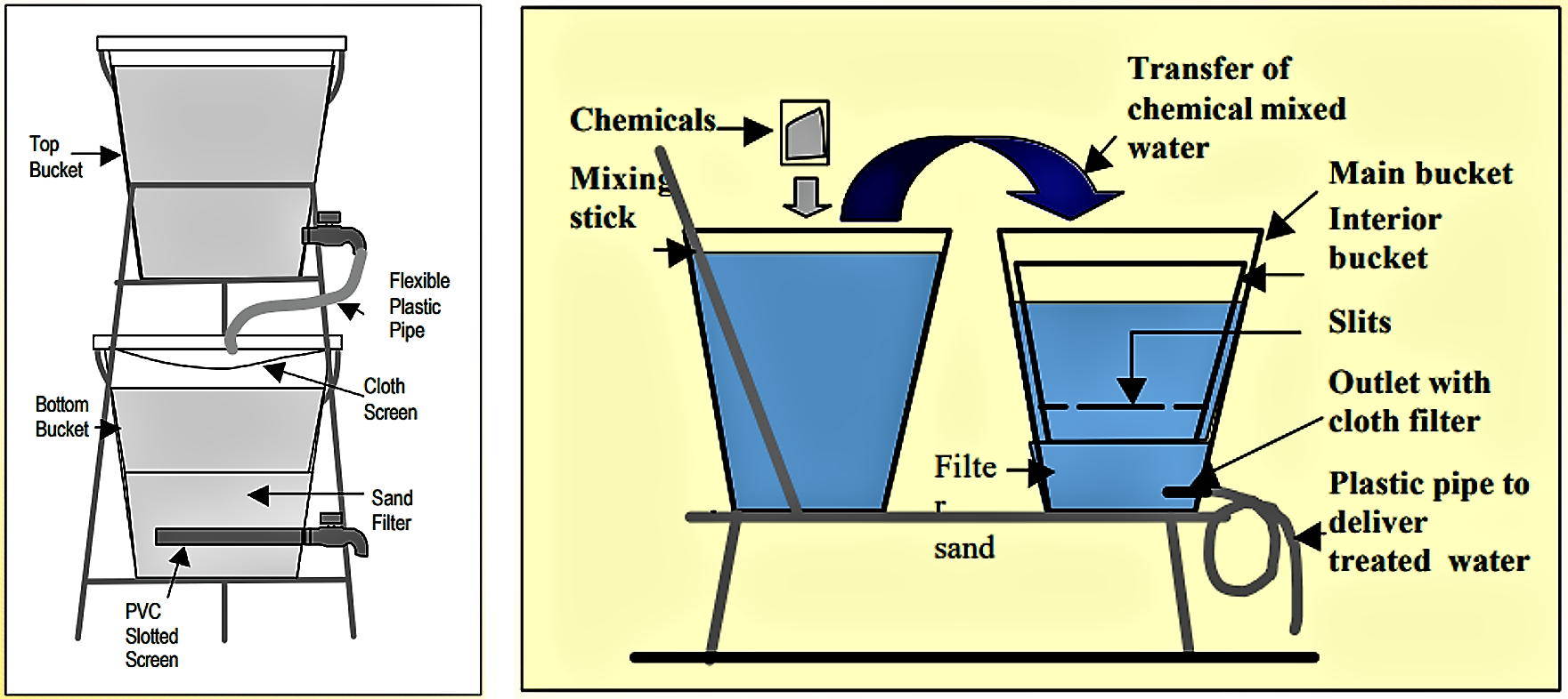 Bucket Treatment Unit (left) and Stevens Institute Technology (right), two household-level filters for arsenic removal from drinking water. Source: AHMED (n.y.)