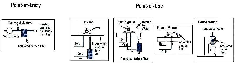 Types of activated carbon units. Source: AMIRAULT et al. (2003)