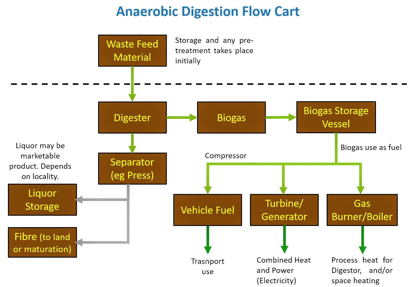 Anaerobic digestion as a means to produce green energy and fertiliser. Source: ANAEROBIC-DIGESTION (2010)