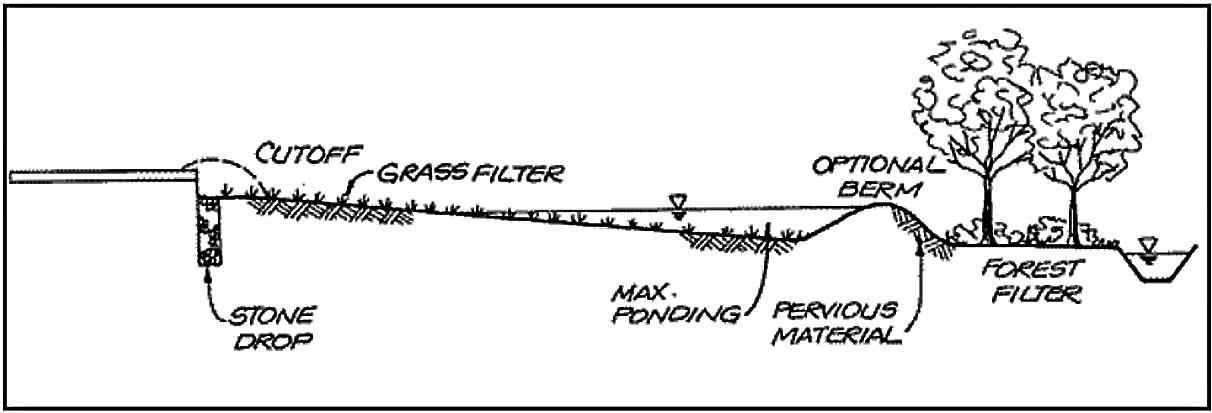 Grass filter stripe in combination with infiltration trenches (stone drop) and forest filter. Source: BARR ENGINEERING COMPANY (2001)