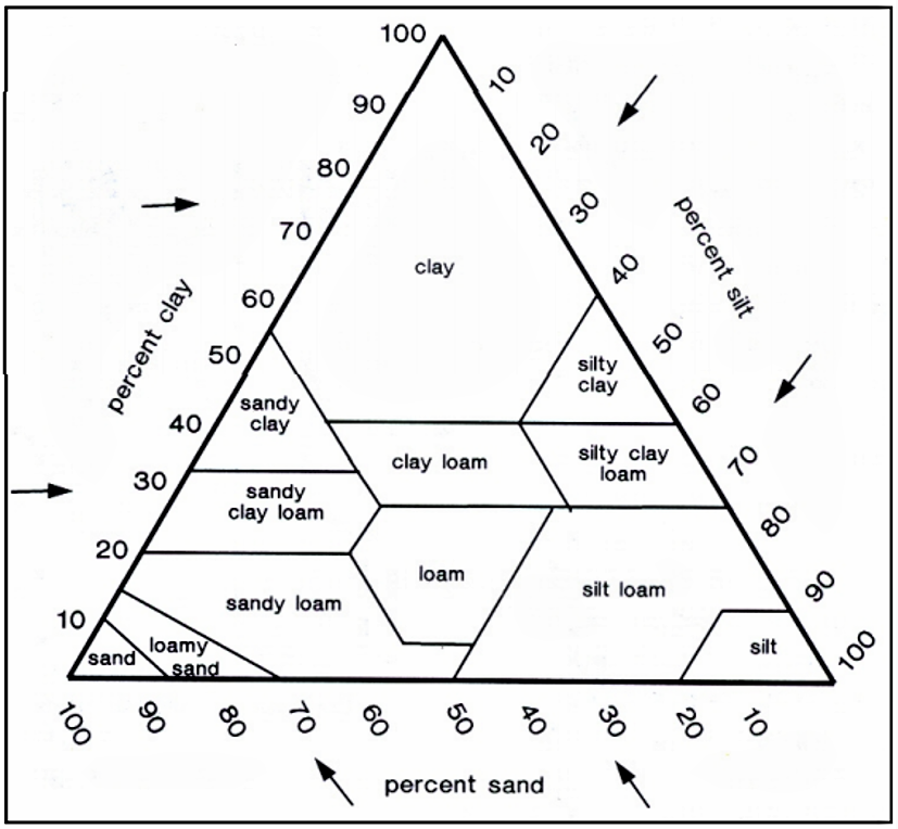 A soil textural triangle is used to determine soil textural class from the percentages of sand, silt, and clay in the soil. Once the sand, silt, and clay percentages of a soil are known, the textural class can be read from the textural triangle (Figure 1). For example, a soil with 40% sand, 40% silt and 20% clay would be classified as a loam