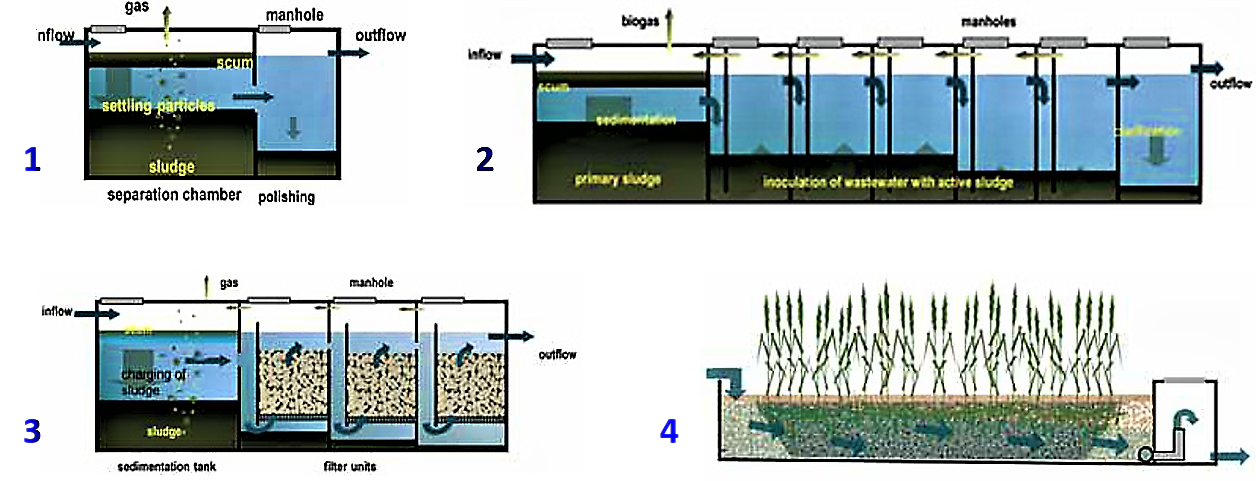 Main DEWATS modules for physical and biological wastewater treatment:1. Settler 2. Anaerobic Baffled Reactor 3. Anaerobic Filter 4. Planted Gravel Filter. Source: BORDA 2014