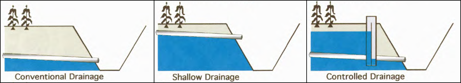 Different drainage systems. Source: BUSMAN & SANDS (2002)