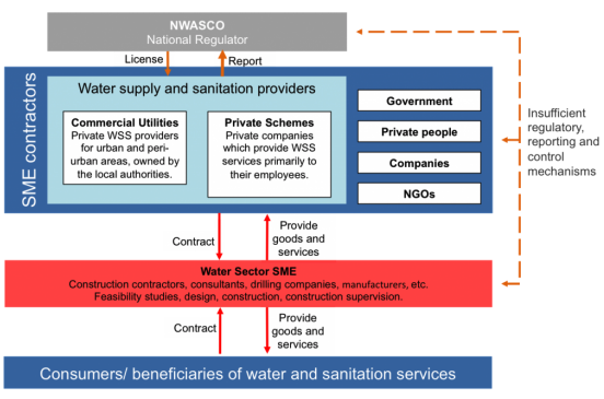 Embedment of SME in Zambian Water Sector. Source: CEWAS (2014)