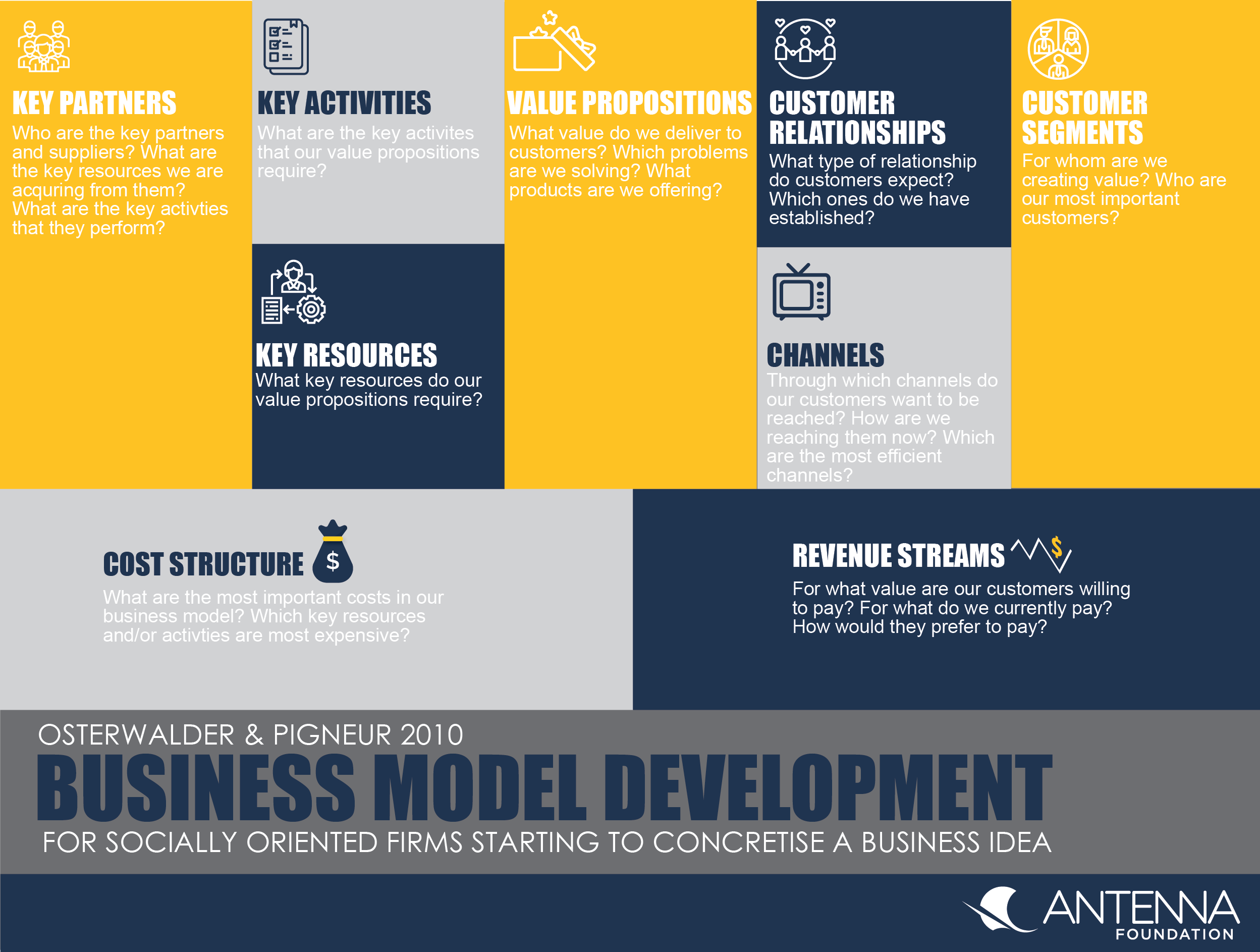 Business Model Development Sswm Find Tools For Sustainable Sanitation And Water Management