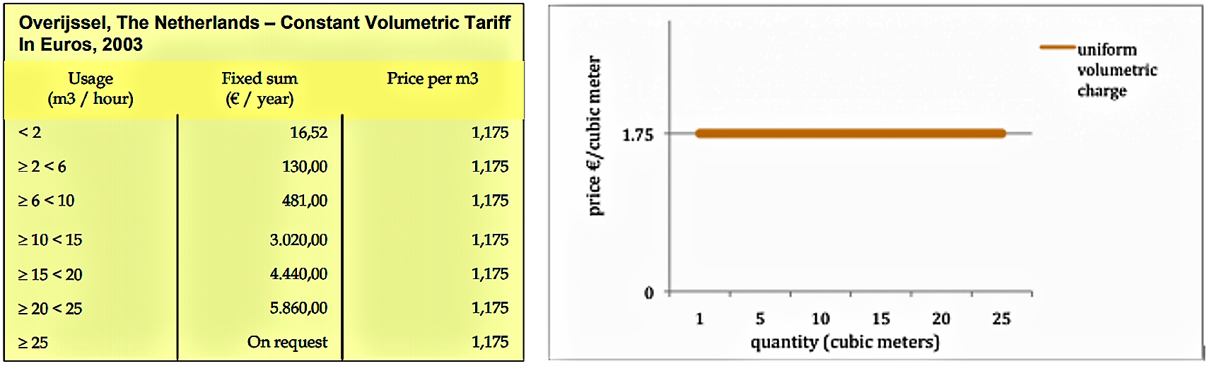 Price of water versus the quantity of water used. Both graph and table show how the price per unit of water remains constant independently of the use. Source: CARDONE & FONSECA (2003)