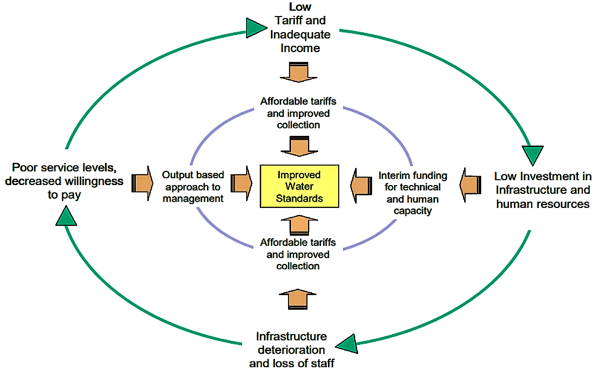 Cycle of water poverty and pathways to change. Source: CARDONE & FONSECA (2004)