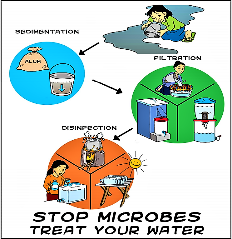 The multi-barrier approach of HWTS contributes to stop microbial pollution and thus reduces the health risks linked to waterborne disease. Source: (CAWST 2008)