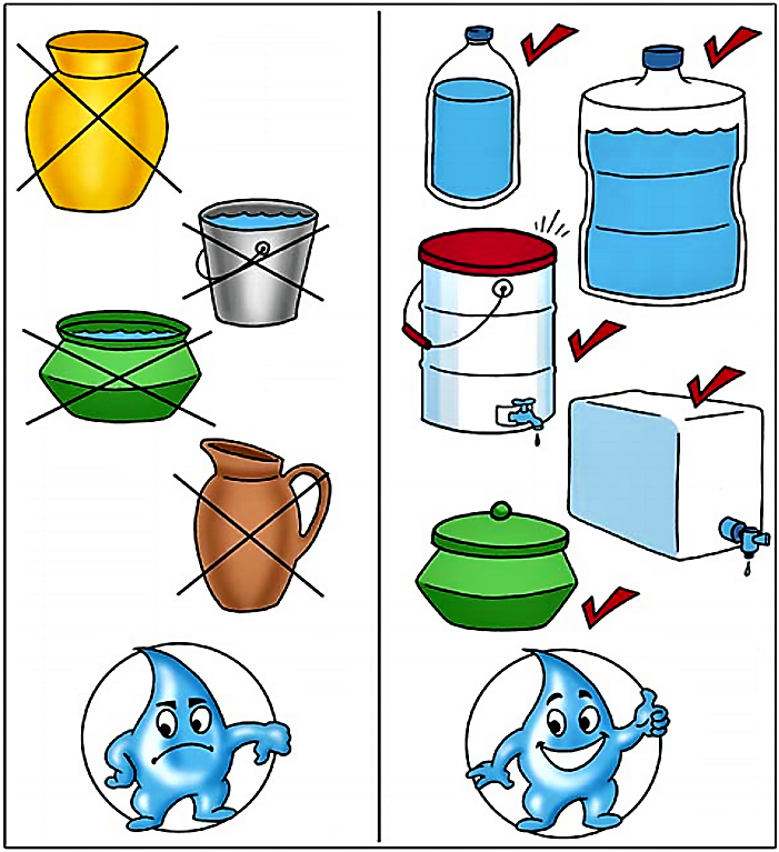 Containers for safe storage of treated water (right) and containers not suitable for storage (left). Source: CAWST (2009)