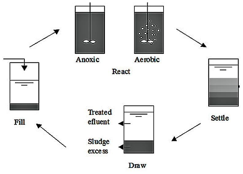 Sequencing Batch Reactor process scheme including the five essential process steps: (1) fill, (2) react, (3) settle, (4 and 5) draw and idle. Source: CESAME & UCL (2005).