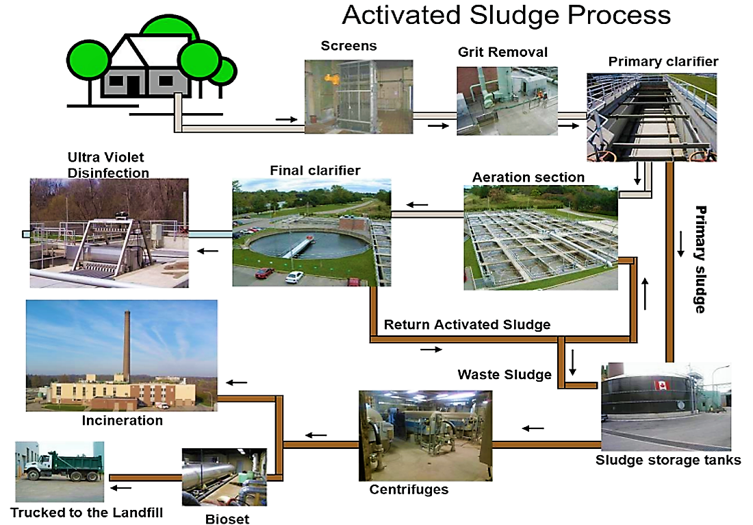 Example of a complete activated sludge treatment system (London). Source: CITY OF LONDON (n.y.)