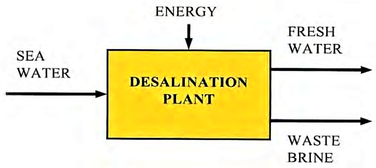 Main inputs and outputs in a desalination process