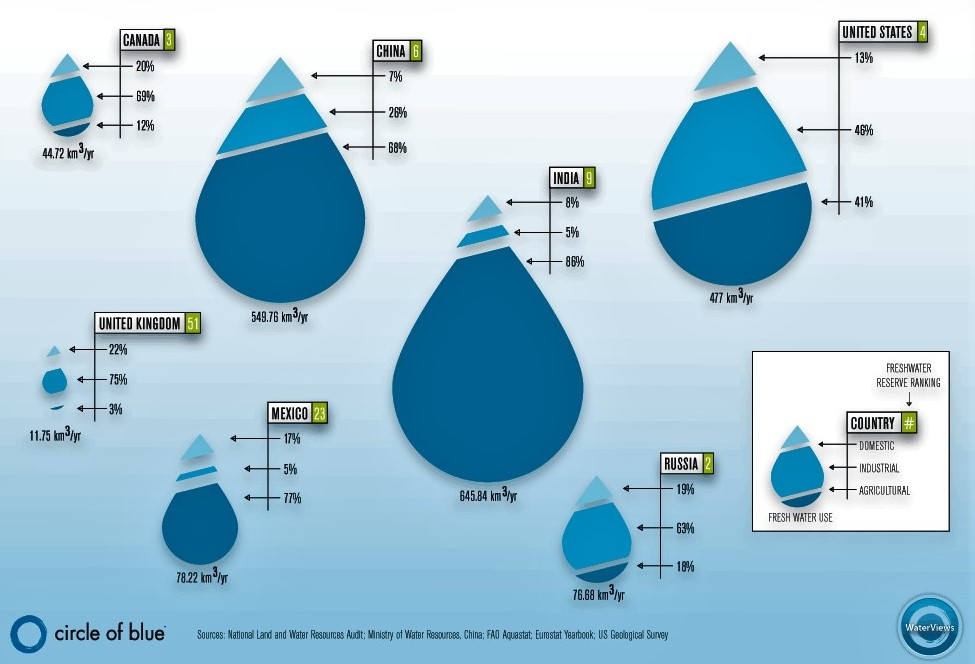 Water use per sector worldwide. Source: COB (2009)