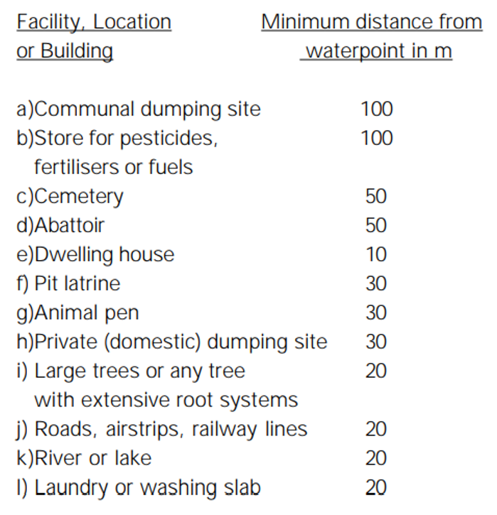Minimum distances to potential sources of contamination