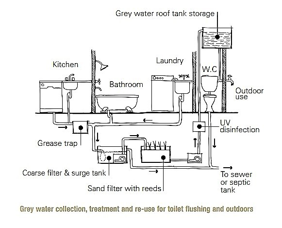 Example of a household greywater reuse system. Source: COMMONWEALTH OF AUSTRALIA (2005)