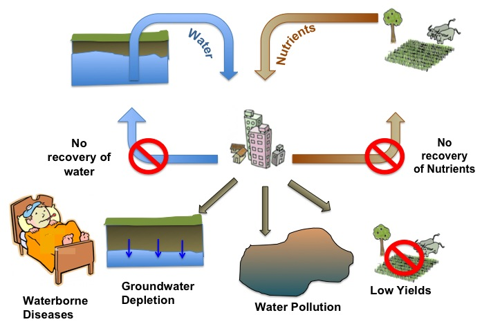 Drawbacks of centralised sewerage