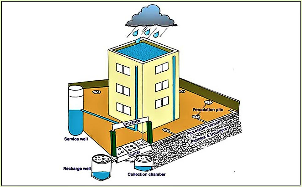 Rainwater Harvesting (Urban) | SSWM - Find tools for