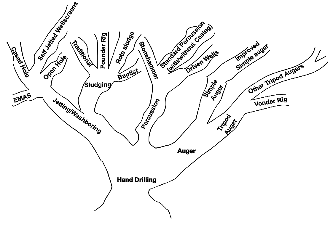 Hand drilling family tree. Source: DANERT (2009): Hand drilling directory