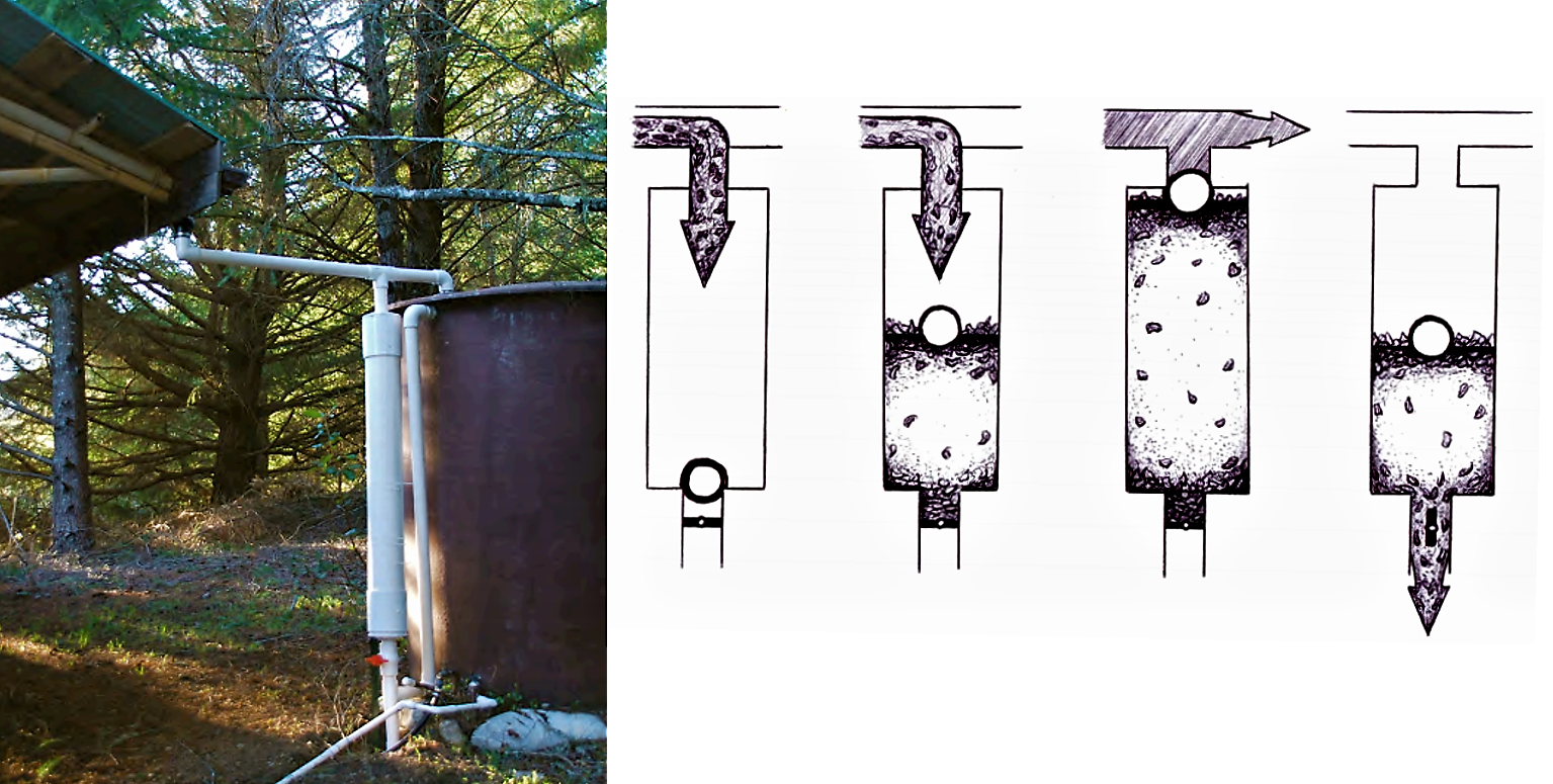Example of a first flush device (white, vertical PVC pipe, left). Illustration of the working principle of the device (right). Source: DOLMAN & LUNDQUIST (2008)