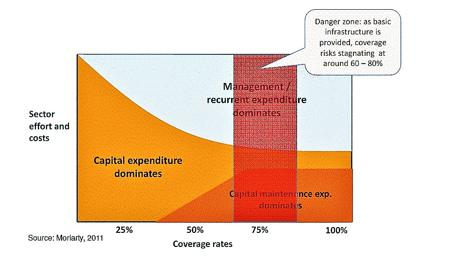 Coverage rates compared to sector efforts. Source: DUTI (2012)