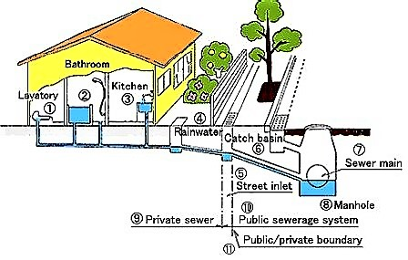 Cross-section of a conventional sewer in a common urban set-up. Source: EAWAG/SANDEC (2008)