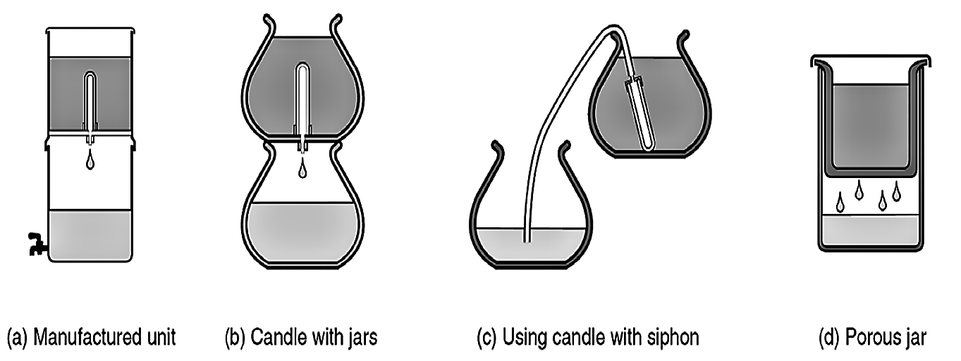 Design option for candle filters. Manufactured disc filter units as illustrated in (a) are available but costly. If filter candles are available, they can be fitted into earthenware pots (b). An alternative arrangement to avoid watertight connections through the jars is the use of a siphon pipe (c); open porous-clay jars (d) can also be used as ceramic pot filters. Source: EAWAG/SANDEC (2008)