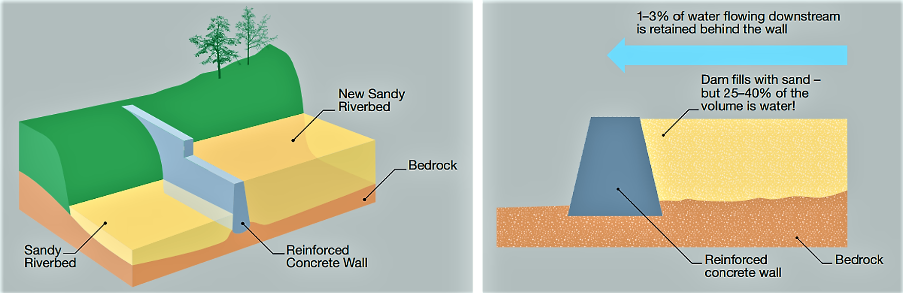 Left: Schematic cross-section of a sand dam. Right: Sand accumulates until the dam is completely full of sand up to the spillway. Water is stored within the sand, protected and filtered, making up to 40 % of the total volume