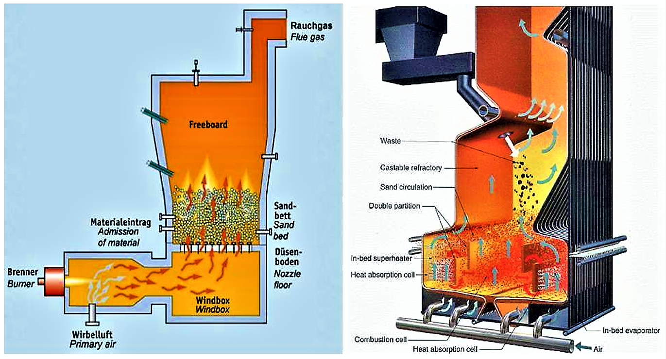 The scheme of a fluidised-bed incinerator. There are two types of technologies: bubbling bed (left) and circulating bed (right) technology Source: EISENMANN (n.y.) and GEC (n.y.)