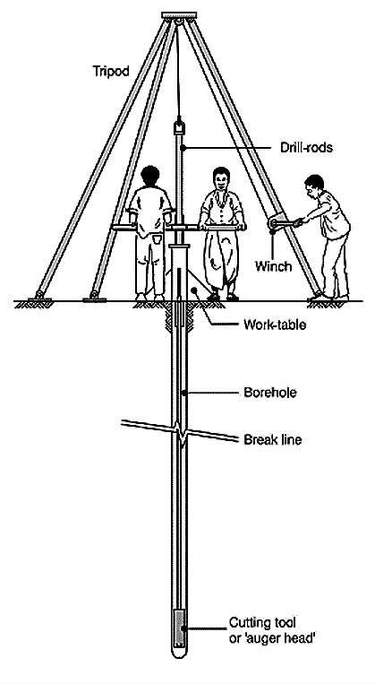Hand-auger drilling. Source: ELSON & SHAW (1995)