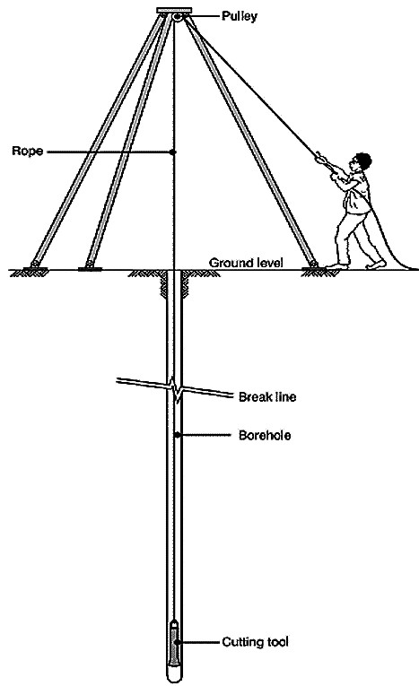 Percussion drilling. Source: ELSON & SHAW (1995)
