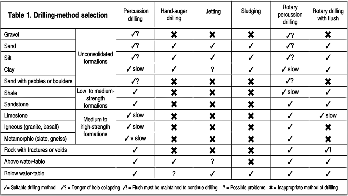 Selection of the most appropriate drilling technique. Source: ELSON & SHAW (1995)