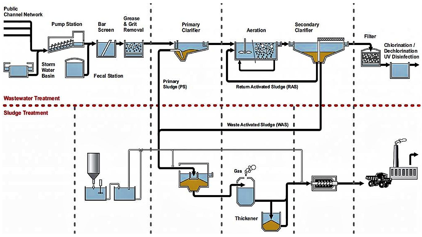 Complete overall process flow scheme of a conventional large-scale activated sludge system. Wastewater is pre-treated (screening and settling), passes to the activated sludge chamber, is then post-settled in a secondary clarifier, eventually filtered and finally disinfected if required. Excess sludge is digested, thickened and then incinerated. Source: ENDRESS+HAUSER (2002)