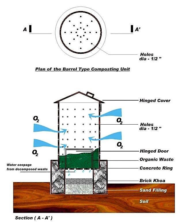 Plan of bin composting. Source: ENPHO (n.y.)