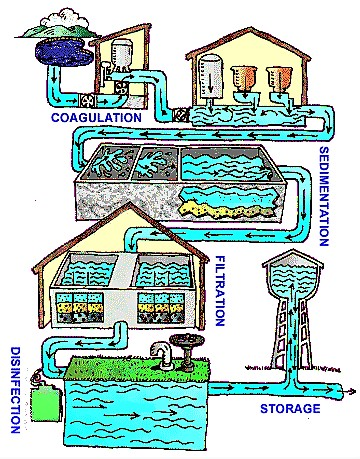 Centralised water treatment cycle. Source: EPA (n.y.)