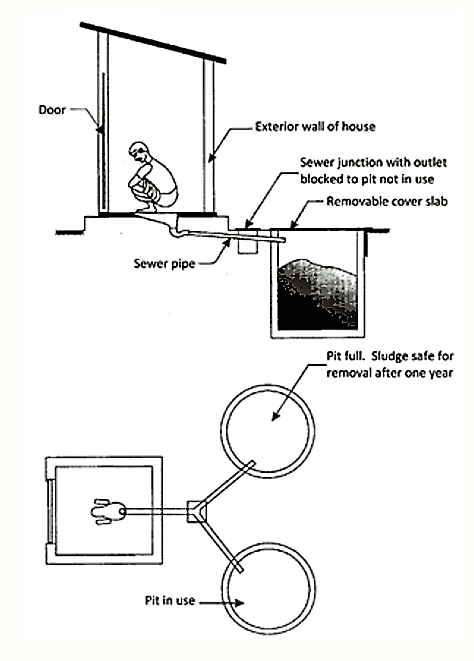 Schematic view of pour-flush toilet linked to twin pits. Source: EVELEIGH (2002)