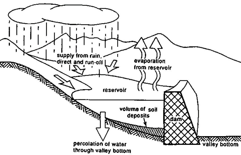 On-stream storage reservoir formed by a dam across a valley and its water cycle
