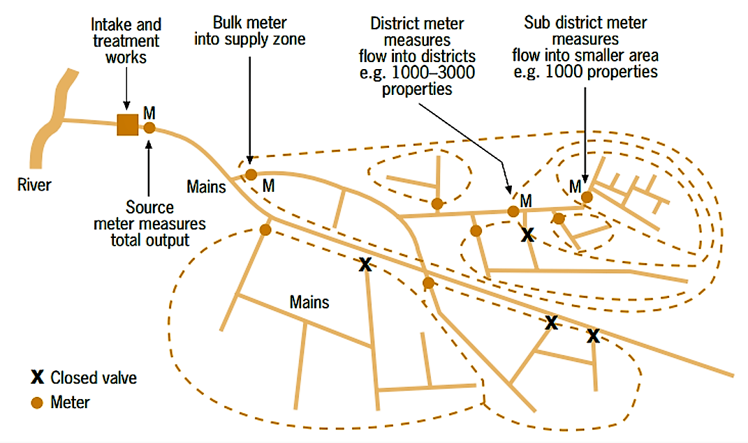 District metering areas (DMA) design options, and metering hierarchy. Source FARLEY (2001)