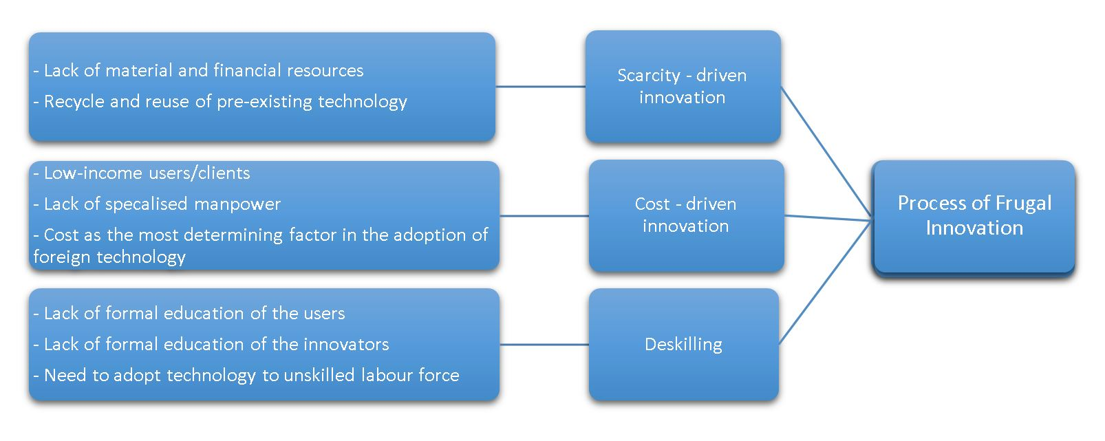 Frugal Innovation Process