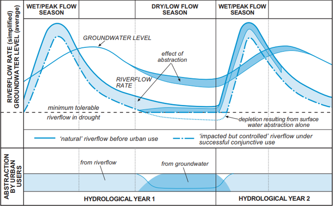 Typical hydrological modification of conjunctive use