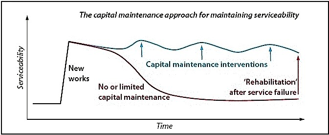 "The blue line shows that regular capital maintenance maintains serviceability, while (red line) service levels fall away over time without capital maintenance, eventually requiring the service to be ""rehabilitated"" or replaced. Source: FRANCEYS & PEZON (2010)"