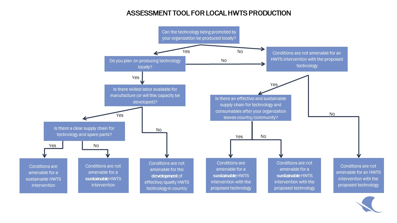 Scheme to identify feasibility of production / import in a specific country context. Source: Ojomo, 2012.