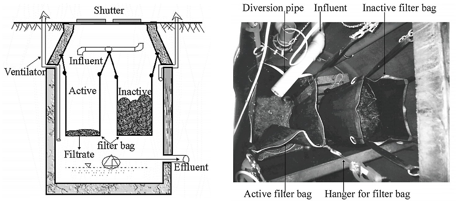 Compost filter bags as a pre-treatment system for wastewater. Source: GAJUREL (2003)