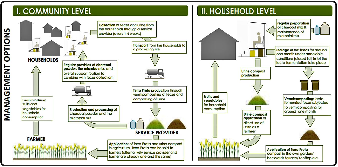 Large-scale and small-scale application of TPS systems. The systems could also co-treat municipal organic waste such as kitchen wastes or market wastes. Source: GENSCH (2010 b)