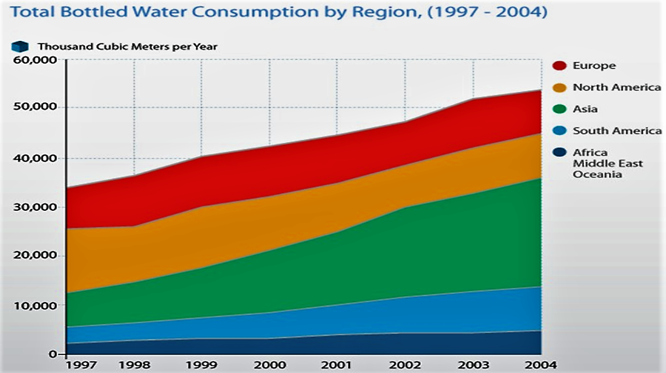 Total bottled water consumption by region (1997 – 2004). Source: GLEICK (2006)