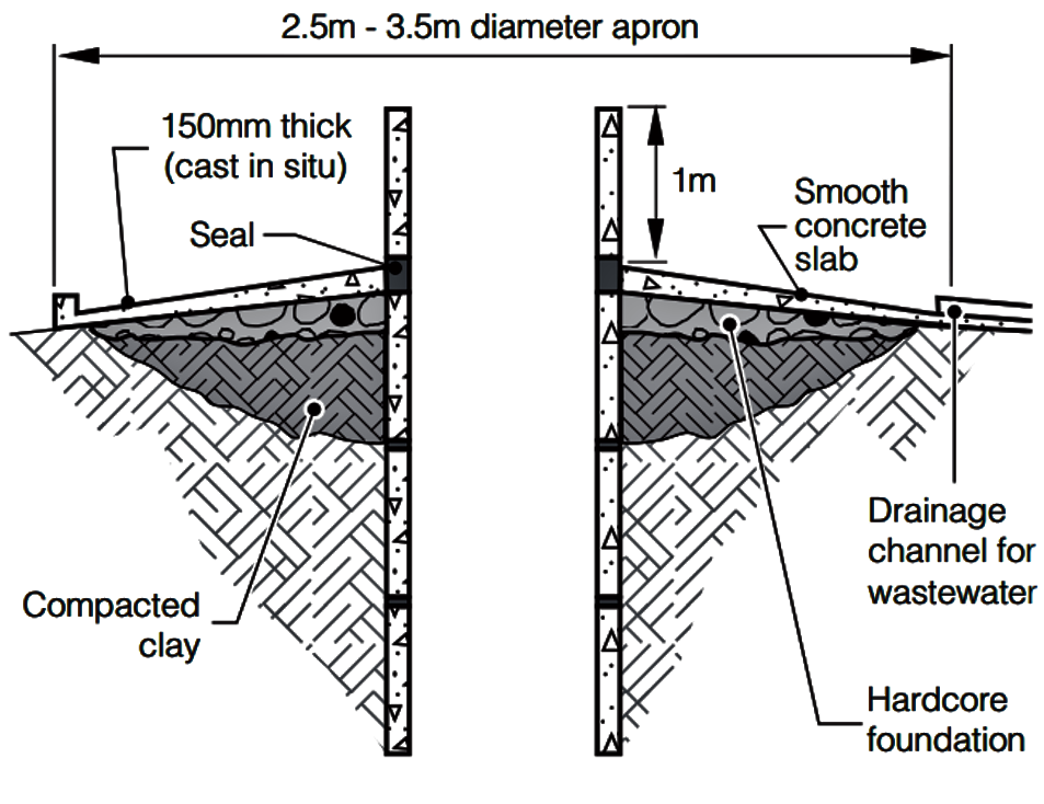 Sealing the top of a well. Source: GODFREY & REED (2011): Wells