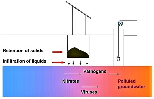 Infiltration of pit latrine leachate can lead to serious pollution of groundwater and drinking water resources. Source: GTZ (n.y.)